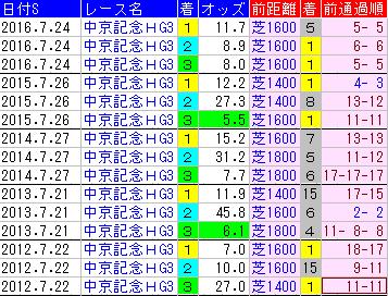 f:id:shishamonoatama:20170718085728p:plain