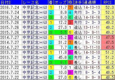 f:id:shishamonoatama:20170718085926p:plain