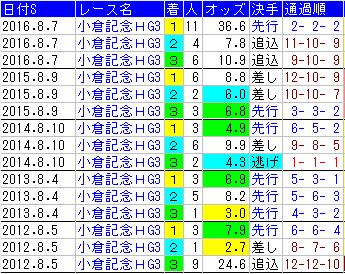f:id:shishamonoatama:20170731100829p:plain