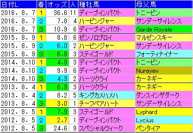f:id:shishamonoatama:20170731112945p:plain