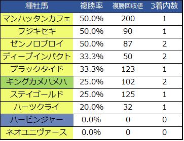 菊花賞種牡馬