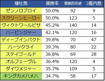 天皇賞(秋)種牡馬