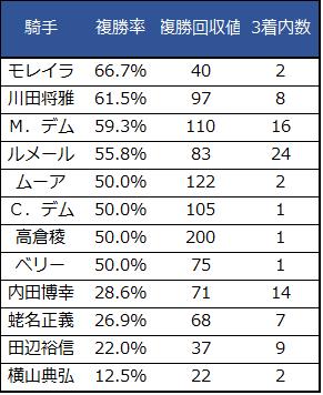 2018ジャパンカップ騎手コース