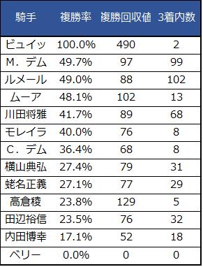 2018ジャパンカップ騎手重賞