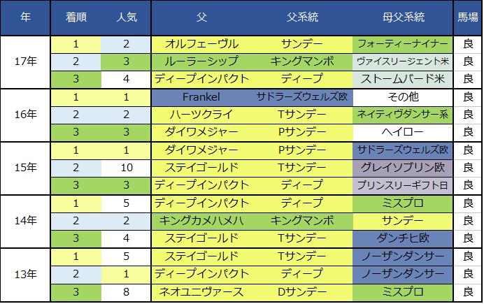 2018阪神JF過去血統