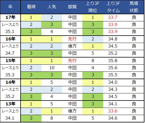 2018阪神JF過去脚質