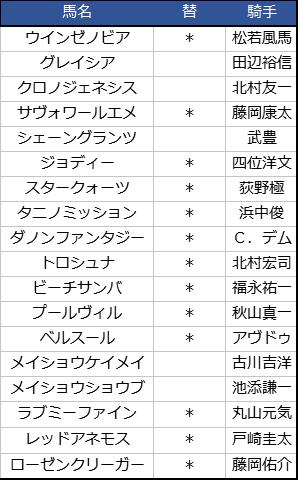 2018阪神JF出走馬出場騎手