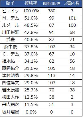 2018朝日杯フューチュリティステークス騎手重賞