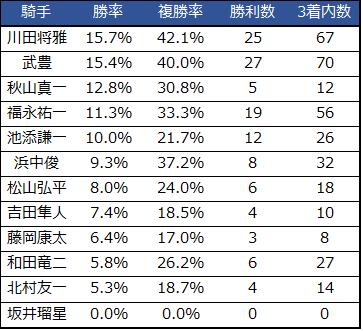2019シンザン記念騎手重賞