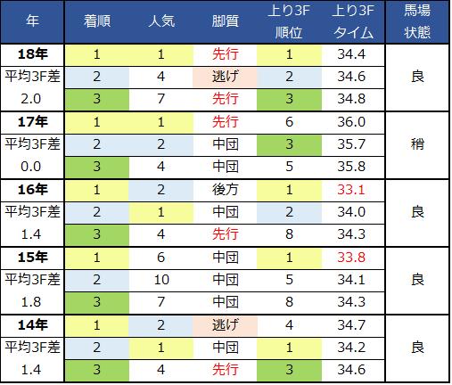190113日経新春杯展開過去