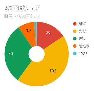 阪神芝2000m脚質3着内シェアOP以外