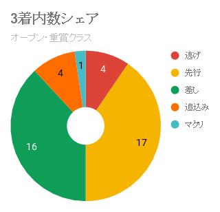 阪神芝2000m脚質3着内シェアOP重賞