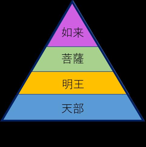 一番上の三角形に如来、二番目に菩薩、三番目に明王、四番目に天部と書かれたピラミッドのような図