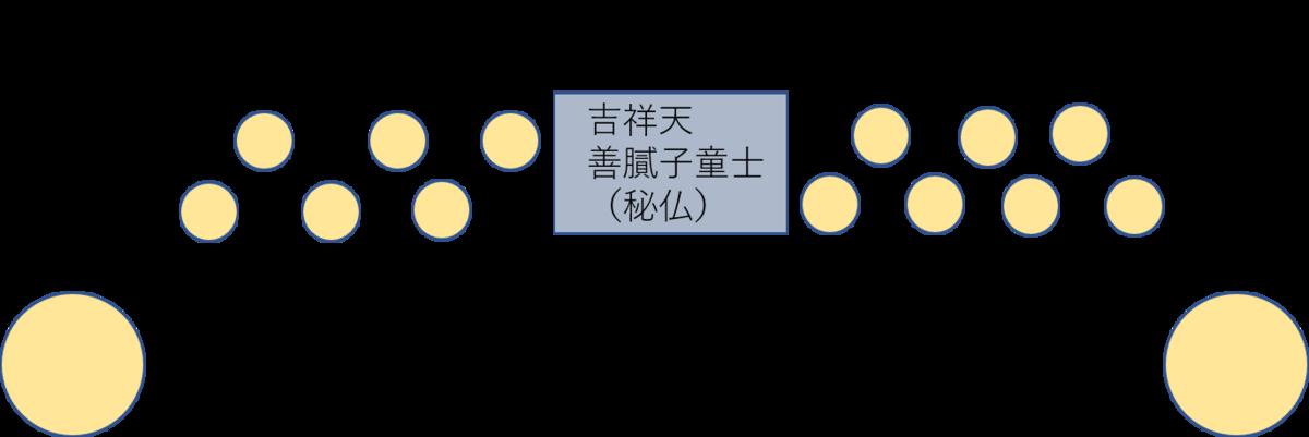 毘沙門堂内の仏像の配置を示した図