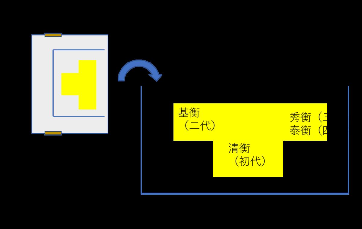 中尊寺金色堂の須弥壇の配置図