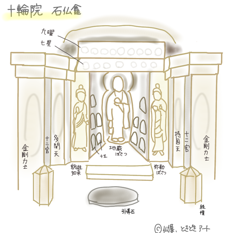 十輪院の石仏龕を描いた図