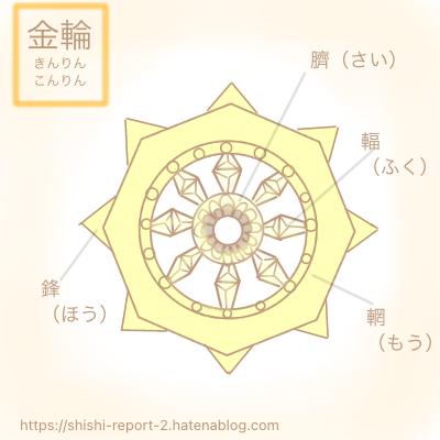 仏教法具の輪宝のイラスト