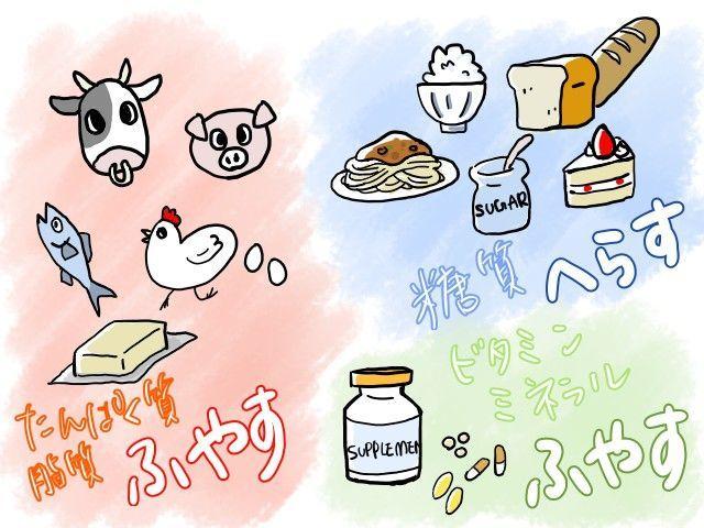 アトピー改善のための栄養の取り方イラスト