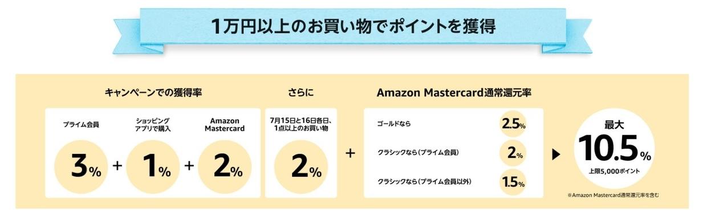 AmazonMastercardのポイント還元