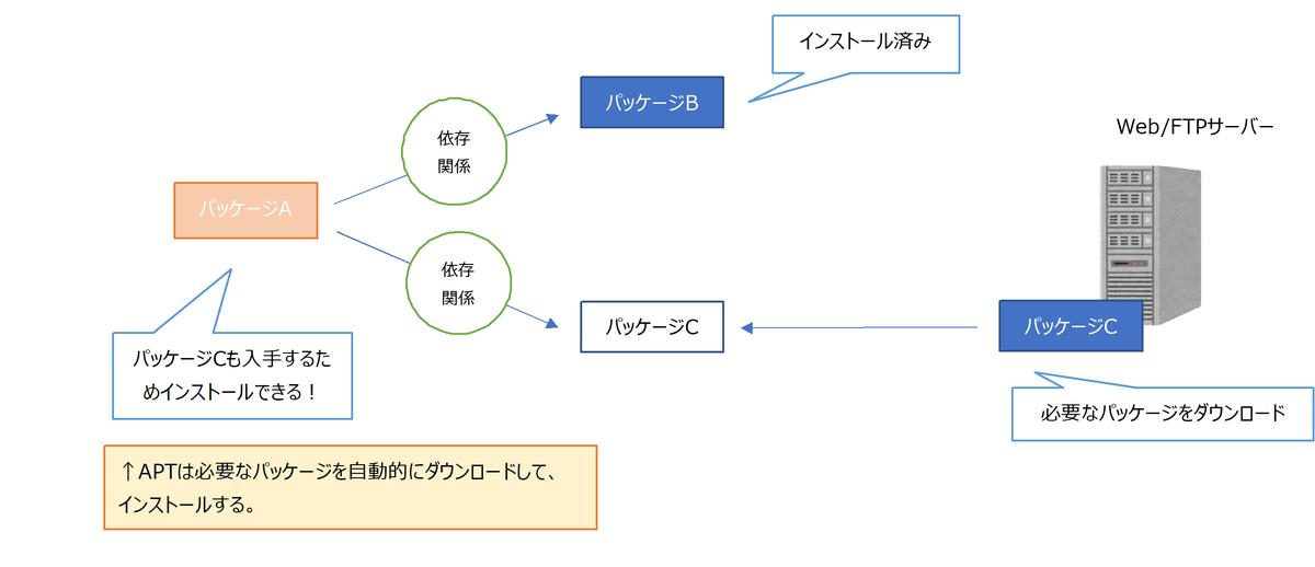 f:id:shizuuuka0202:20200130150917p:plain