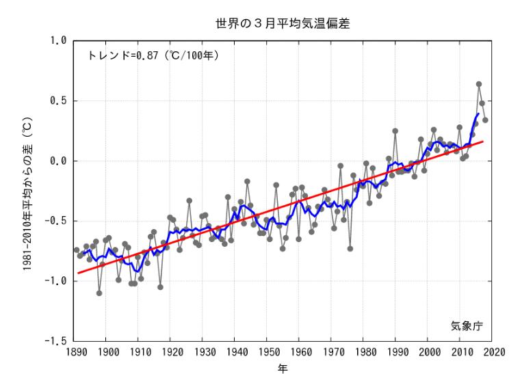 2018年3月の世界の月平均気温は...