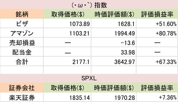 株価 コカコーラ