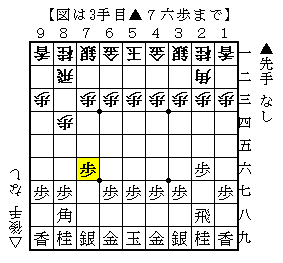 f:id:shogi-idol:20170709203723p:plain