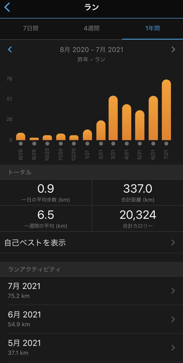 7月の月間走行距離
