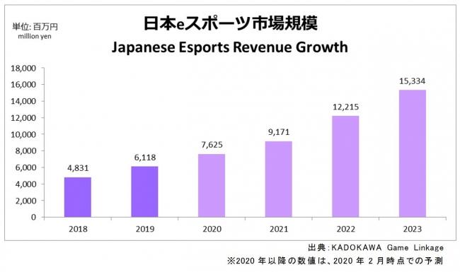 国内eスポーツ市場の推移