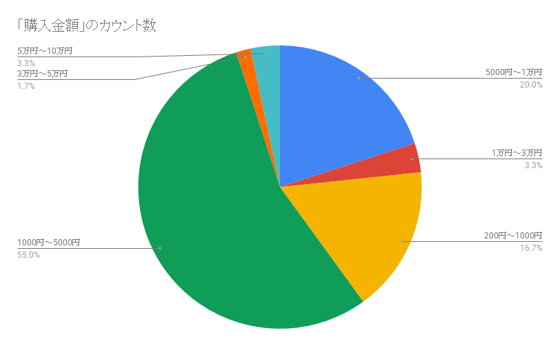 f:id:shokochun:20191217172437p:plain