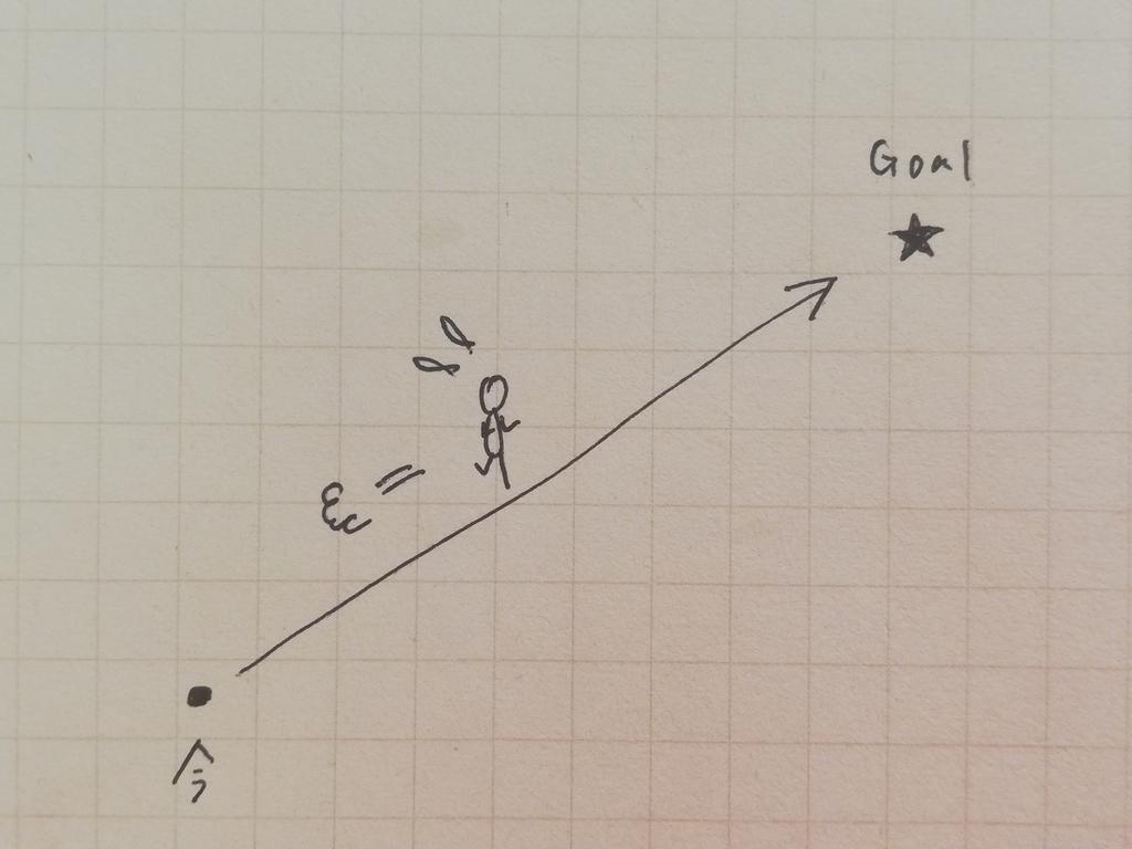 目標達成 目標 道のり