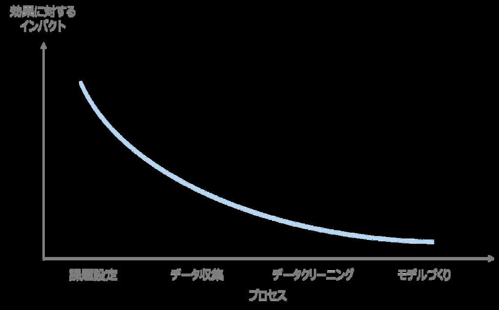 f:id:shokosaka:20180529232327p:plain