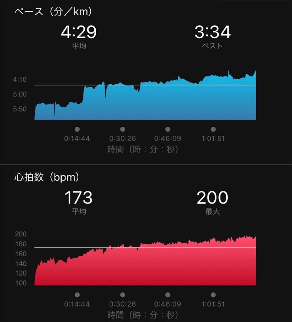 f:id:short-cut-to-runners-high:20190919005512j:image