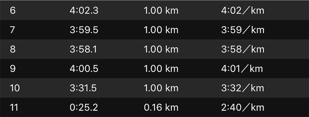f:id:short-cut-to-runners-high:20191011114341j:image