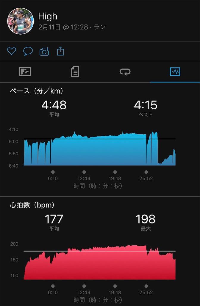 f:id:short-cut-to-runners-high:20200222122336j:image