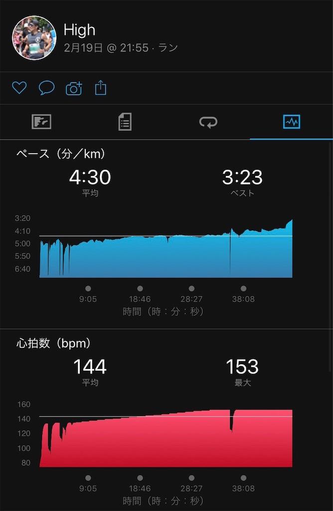 f:id:short-cut-to-runners-high:20200222122544j:image