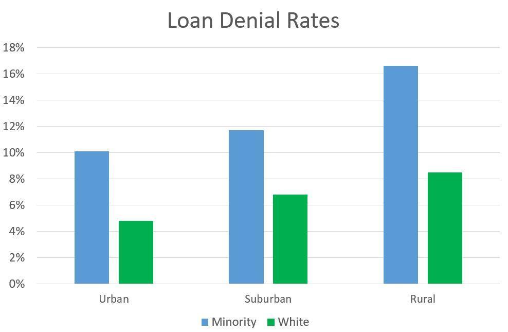 北カリフォルニアにおける人種によるローン拒否率の差異(出典:WUNC)