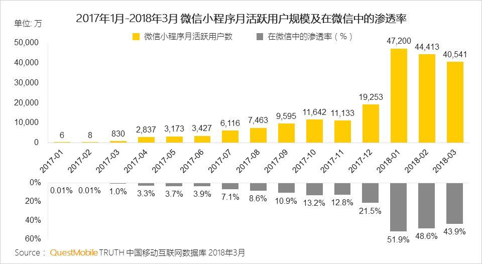 WeChatミニプログラムのMAU推移