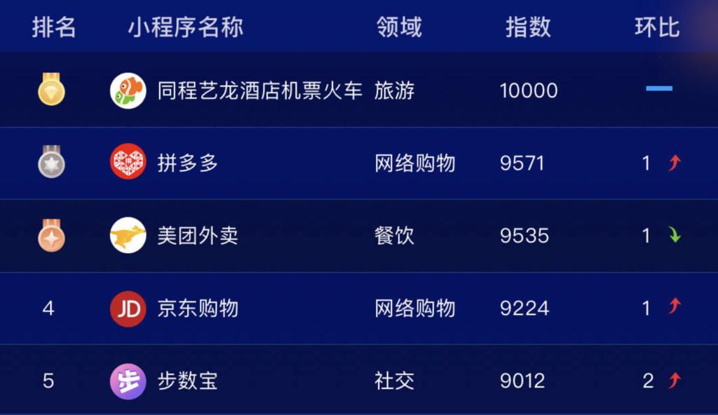 WeChat ミニプログラム2018年11月ランキング