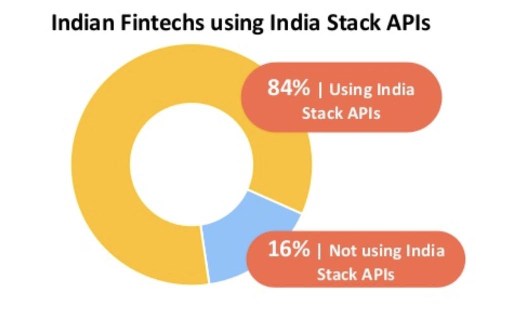インドの84%の FinTech スタートアップがインディア・スタックを利用