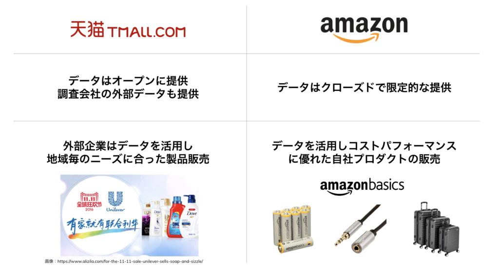 TMALL と Amazon の比較