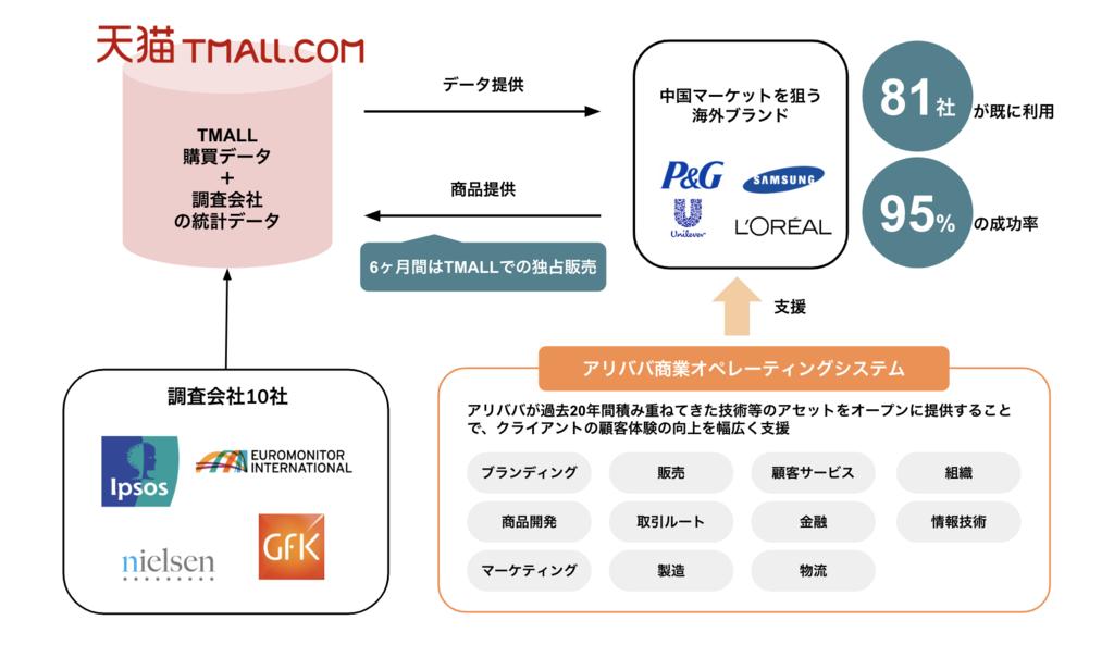 Tmallイノベーションセンターのオープン化図解(筆者作成)