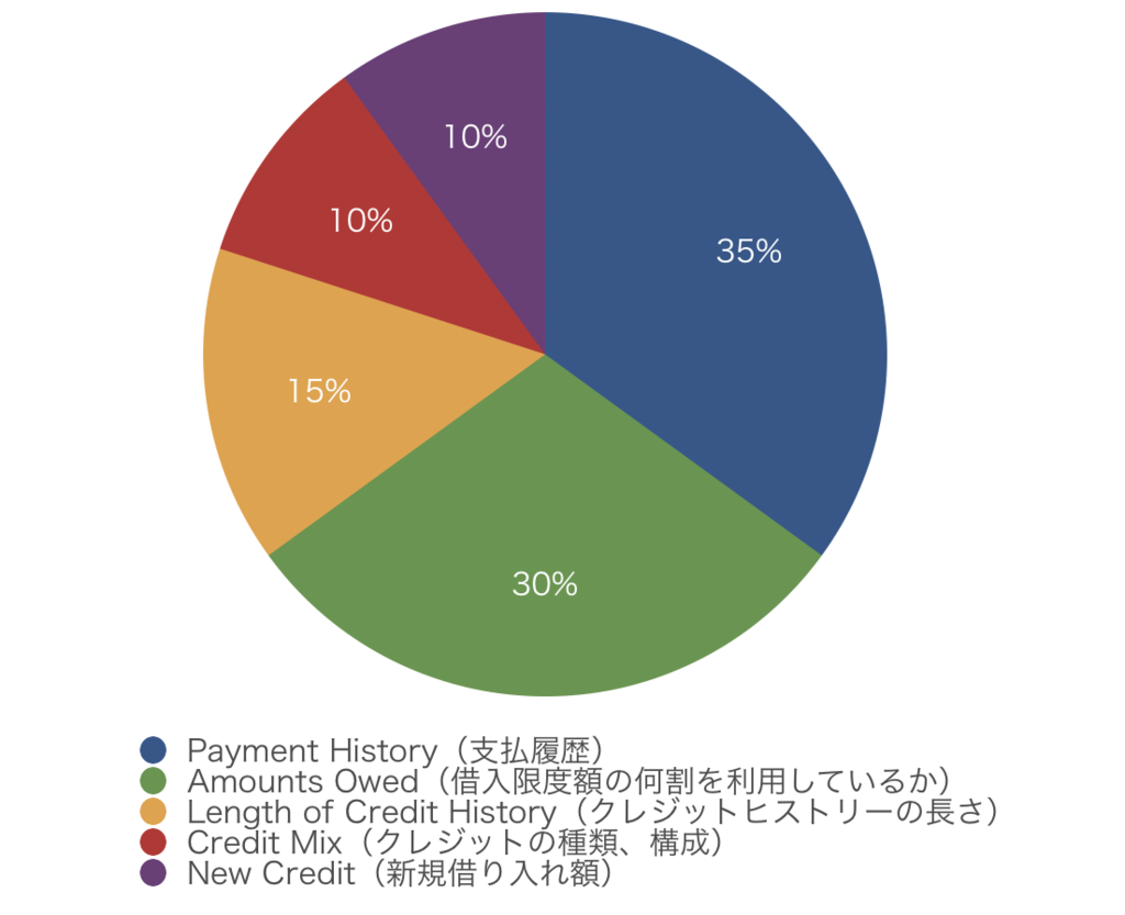 FICOの利用データ内訳