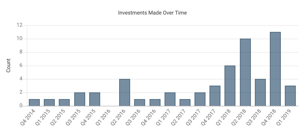 アントフィナンシャルのQ毎の投資数