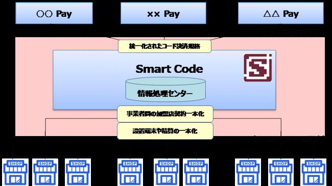 JCB「Smart Code」の全体スキーム(プレスリリースより)