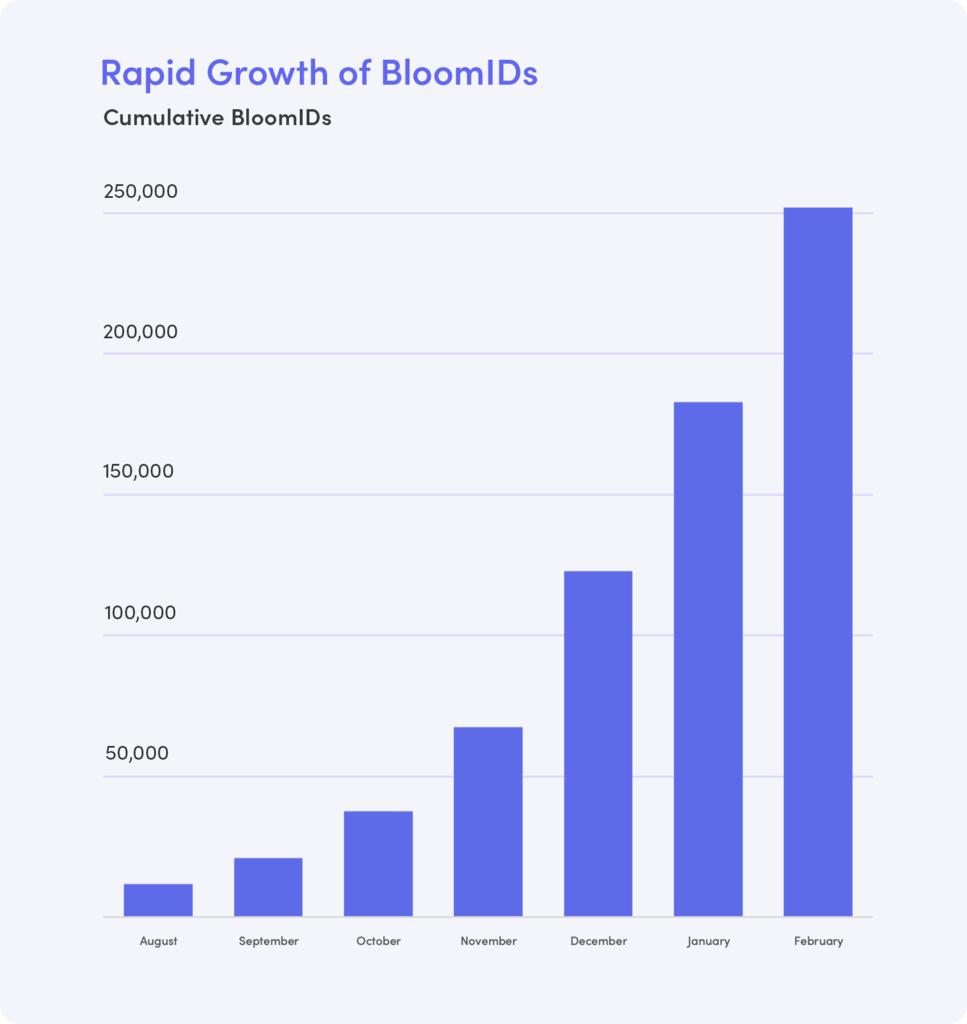 BloomIDの急速な成長