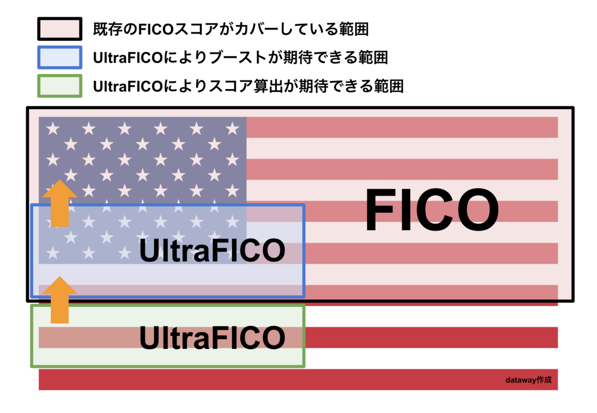 FICOとUltraFICOの関係性