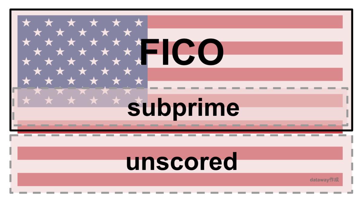 FICOの課題