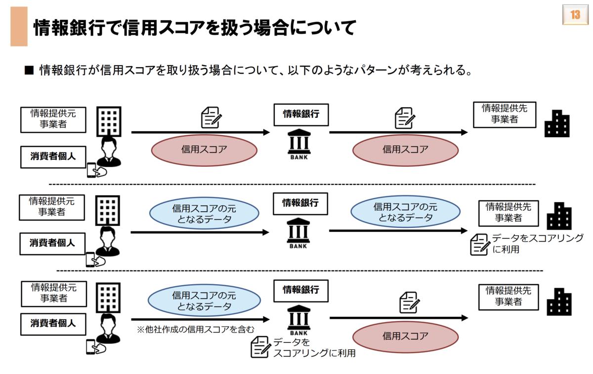 情報銀行で信用スコアを扱う場合について(出典:総務省金融データWG資料)