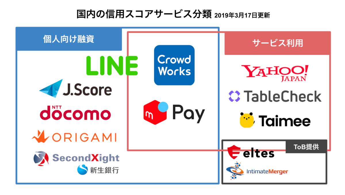 日本国内の信用スコアサービス分類